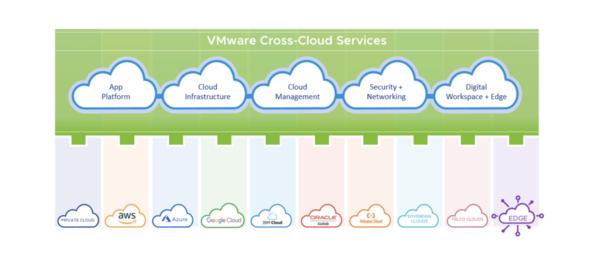 """VMware推出面向多云时代的""""云智能""""策略"""