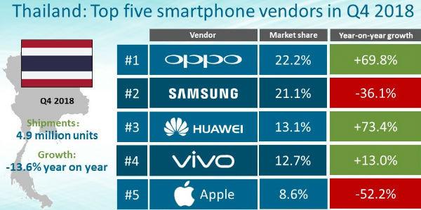 Canalys公布2018 Q4泰国智能手机市场报告 OPPO跻身排名榜首