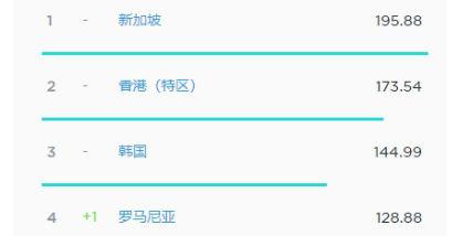 全球网速排名:新加坡195M排名第一,中国进前30