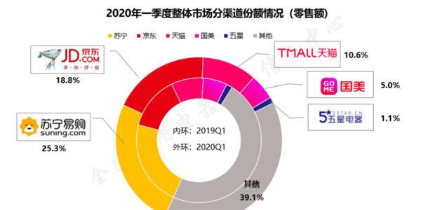 2020年中国家电行业一季度报告:新需求新机遇