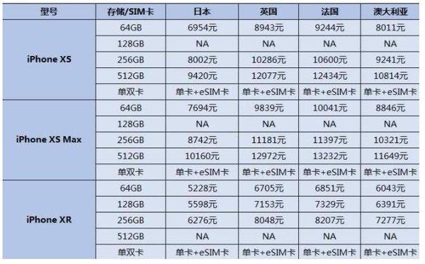 新iPhone太贵?看看哪里的iPhone价格最便宜