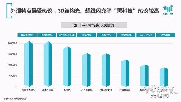 解读赛诺报告 Find X在高端市场表现及品牌形象方面双丰收