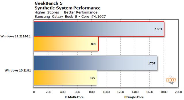 实测:微软全新Win11更适合英特尔混合架构CPU,性能超Win10
