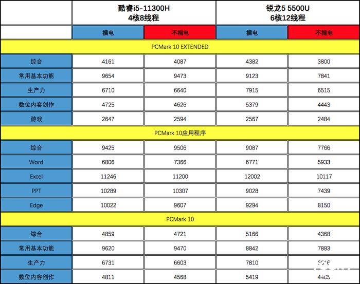 戴尔灵越14对比测试:生产力与游戏性能英特尔酷睿i5领先AMD锐龙5超20%