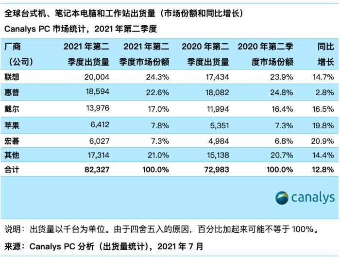 2021年Q2全球PC市场份额排行:联想仍然坐稳第一,苹果仅排第四