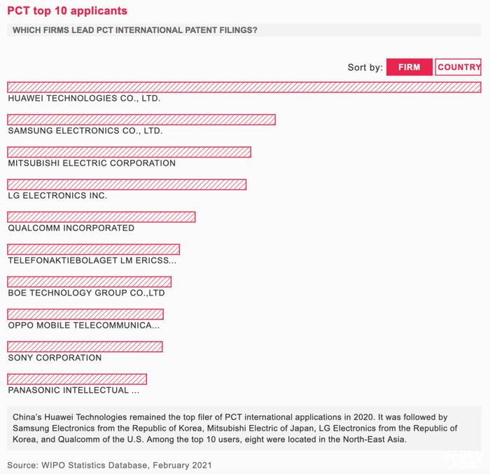 OPPO技术研发和专利实力凸显 以715件专利申请数首次冲进TOP20