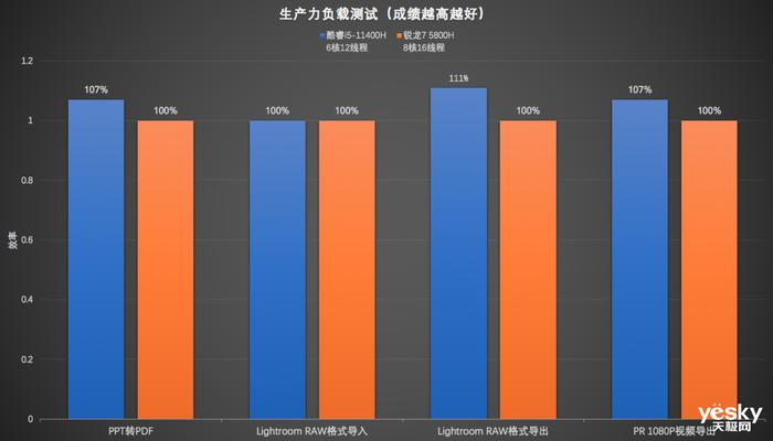联想拯救者Y7000P与R7000P对比评测:酷睿i5胜过锐龙7