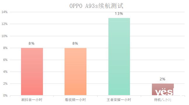 OPPO A93s体验:多方位时尚的流畅之选