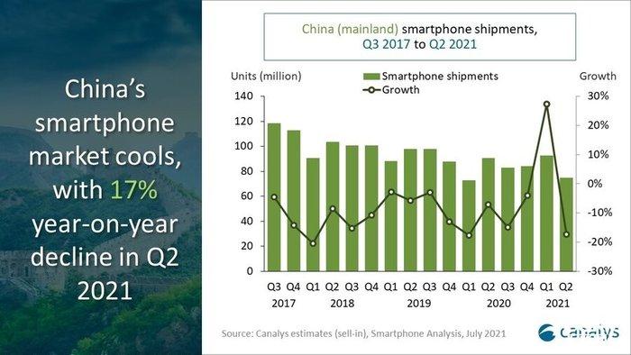 Canalys最新消息:2021年第二季度中国智能手机市场出货量下降17%
