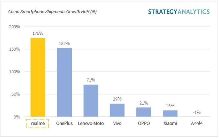 realme手机销量突破1亿:敢于越级,敢于成为潮流引领者