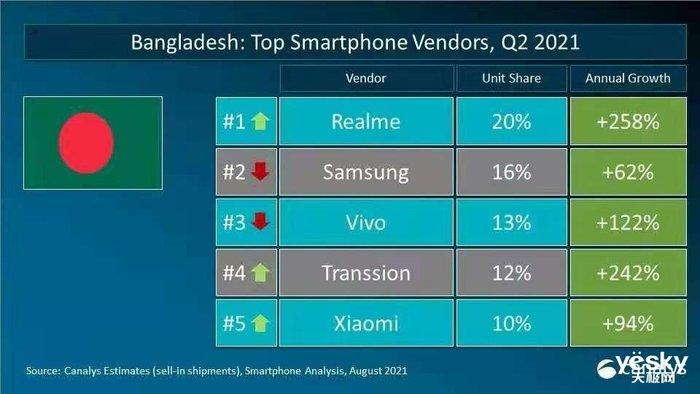 征途是星辰大海!realme在孟加拉和菲律宾手机份额均排第一