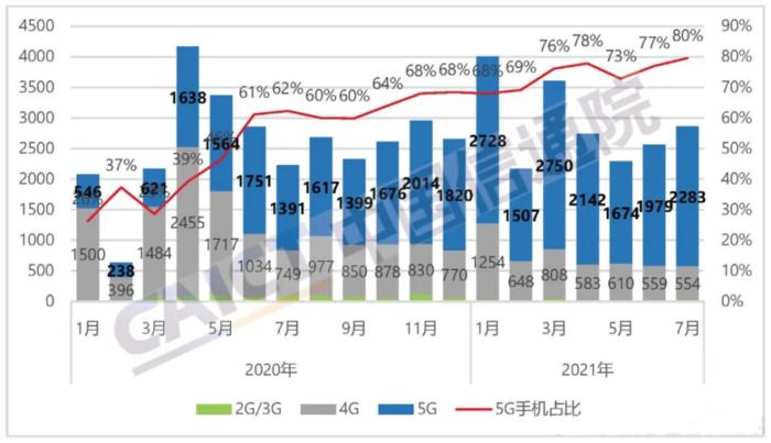 国内5G手机销量持续暴涨:截至7月底5G手机累计出货3.27亿部