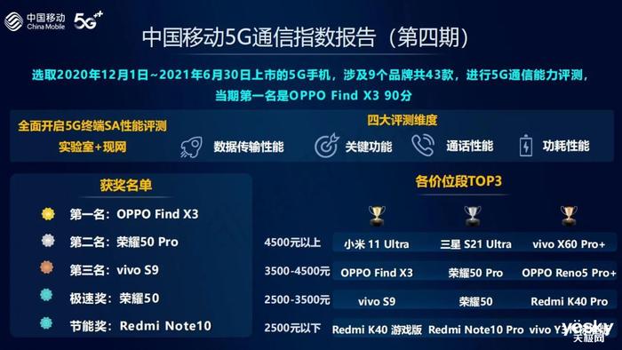 《2021年智能硬件质量报告》发布:OPPO凭借Find X3斩获多项第一