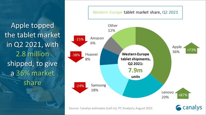 2021年Q2西欧PC出货量同比增长3%