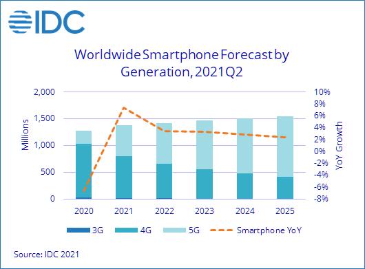 IDC预计2021年全球智能手机出货量将增长7.4%