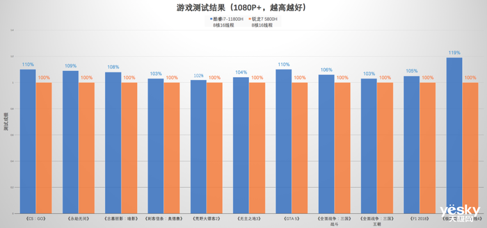 联想拯救者Y9000P与R9000P游戏对比:酷睿i7全面领先锐龙R7