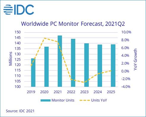 IDC:2021年第二季度PC显示器出货量达3500万 预计下半年增长放缓