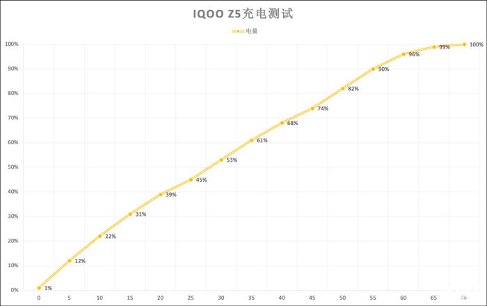 5G续航神机 iQOO Z5评测:满血性能的旗舰级体验
