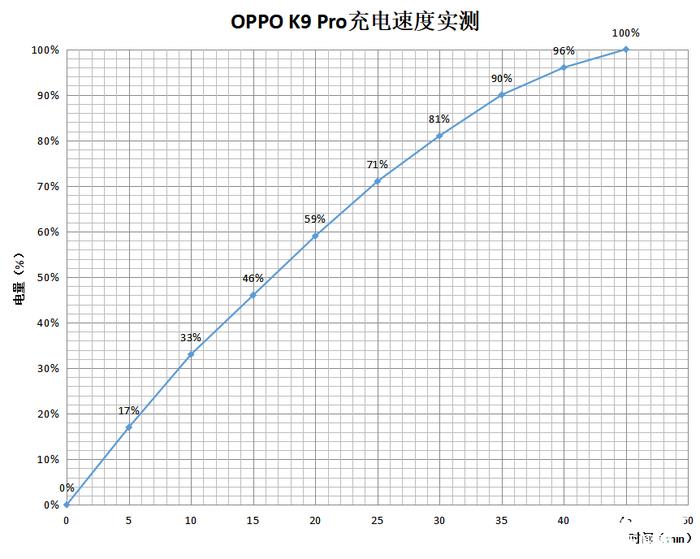 OPPO K9 Pro体验:轻薄时尚下的硬核实力