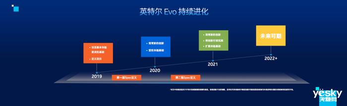 都2021年了,选电脑应该简单点 英特尔Evo:一个标识就够了
