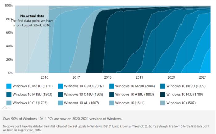 """抢""""鲜""""体验!全球已有1.3%用户在使用Win 11系统"""