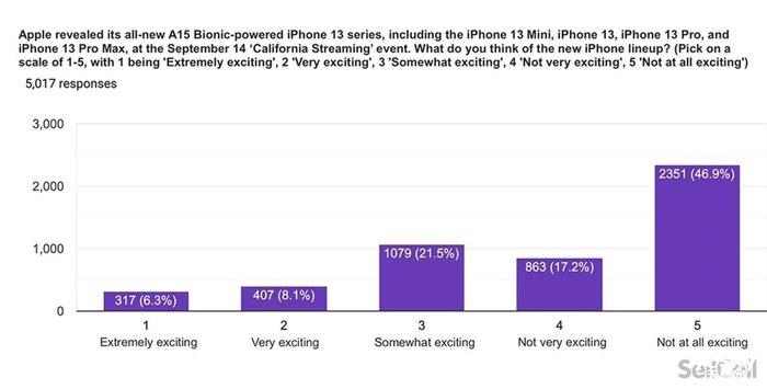 调查显示美国苹果用户对iPhone 13和Apple Watch Series 7不感冒