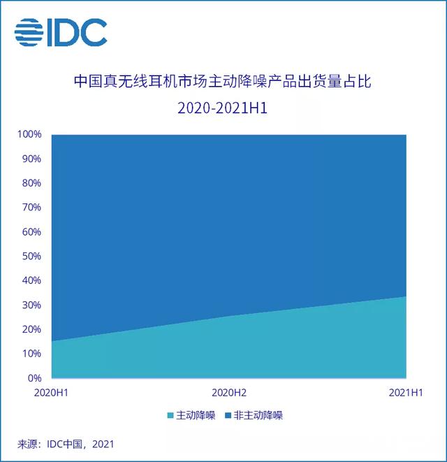 IDC:上半年中国无线蓝牙耳机市场出货量为5374万,同比增长26.8%