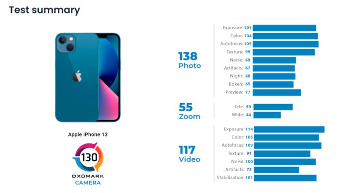 全面超越 iPhone 13 DxO榜单再超iPhone 12 Pro Max
