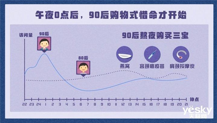 淘宝发布《90后惜命指南》:一边在熬夜,一边买养生健康类产品