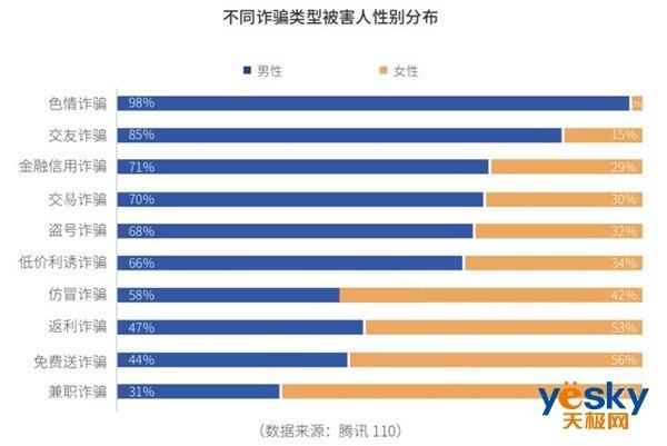 腾讯发布网络诈骗报告:90后成被骗概率最高群体孕妇走钢丝