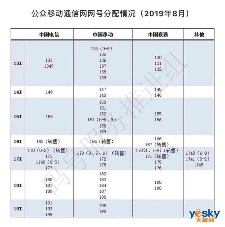 移动哪个号段比较好中国电信:5G手机号9月在京放号,资费199元至599元