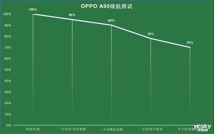 OPPO A95�w�:硬件均衡,�值出�